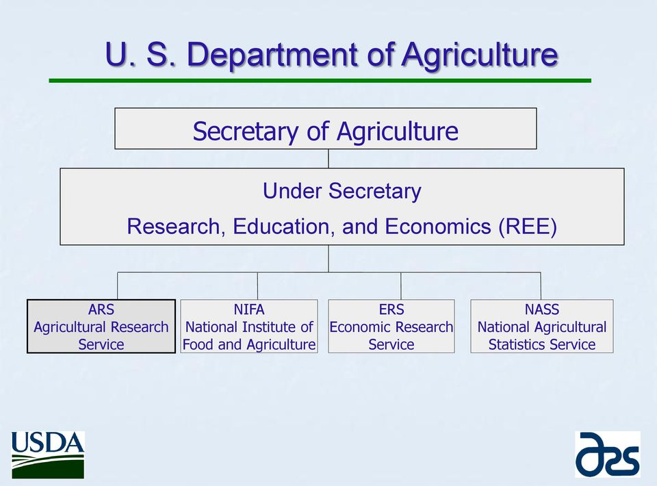 Research Service NIFA National Institute of Food and Agriculture ERS