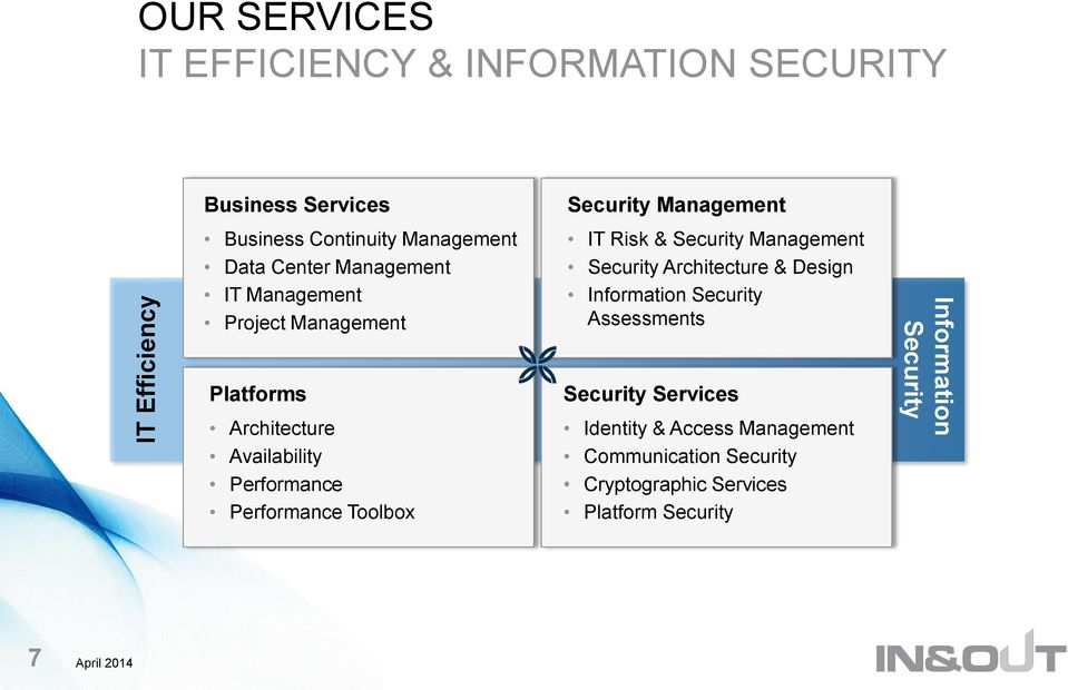 Performance Performance Toolbox IT Risk & Security Management Security Architecture & Design Information Security