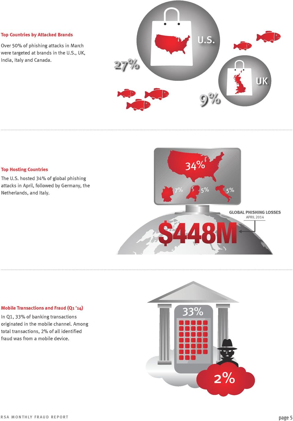 7% 34% 5% 5% GLOBAL PHISHING LOSSES APRIL 2014 33% Mobile Transactions and Fraud (Q1 14) In Q1, 33% of banking transactions originated in