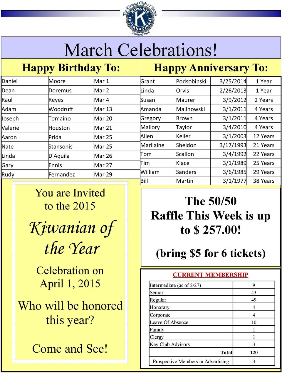 25 Linda D'Aquila Mar 26 Gary Ennis Mar 27 Rudy Fernandez Mar 29 You are Invited to the 2015 Kiwanian of the Year Celebration on April 1, 2015 Who will be honored this year? Come and See!