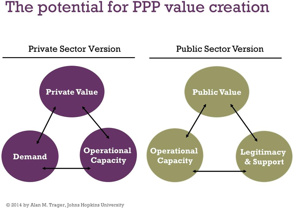 Value Public Value Demand Operational