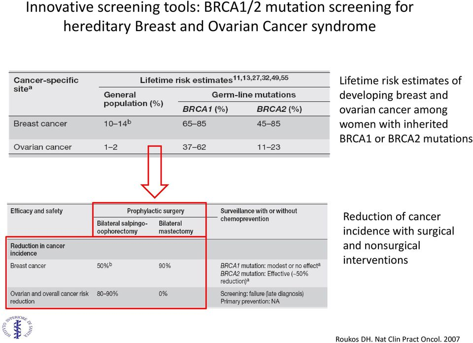 developing breast and ovarian cancer among women with inherited BRCA1 or BRCA2