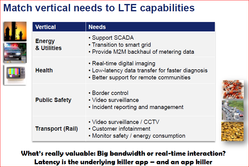 LTE Matching Market Needs LTE benefits all sectors of the national economy Increased bandwidth