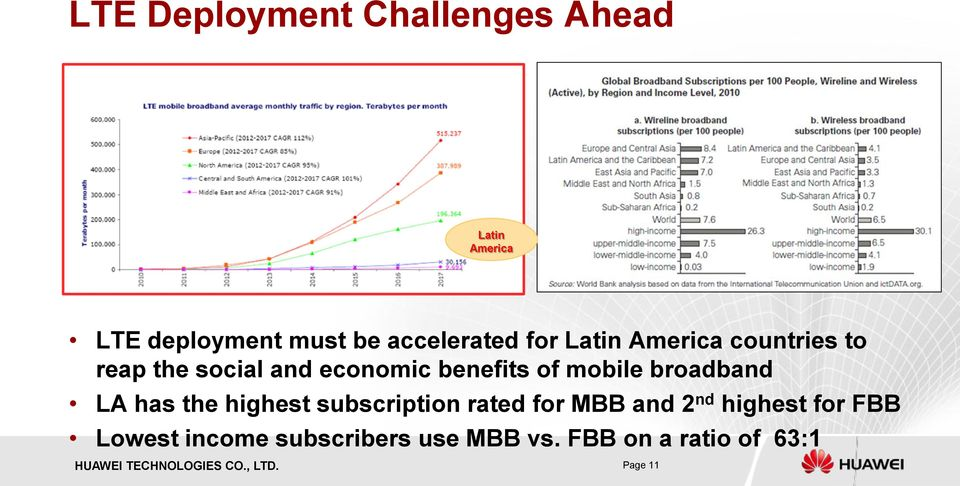 benefits of mobile broadband LA has the highest subscription rated for MBB