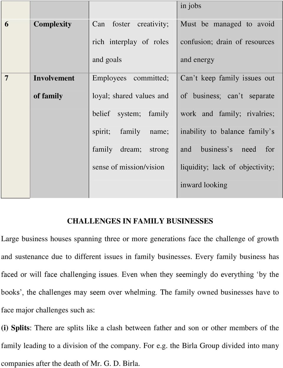 inability to balance family s and business s need for liquidity; lack of objectivity; inward looking CHALLENGES IN FAMILY BUSINESSES Large business houses spanning three or more generations face the