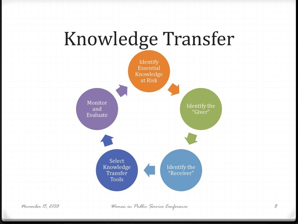 Select Knowledge Transfer Tools Identify the