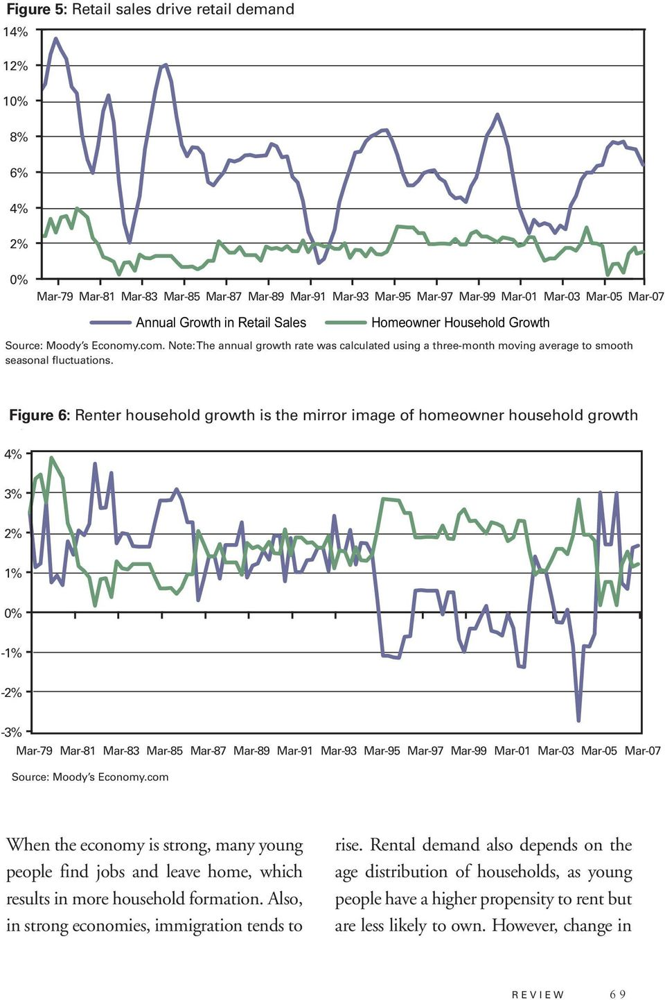 Figure 6: Renter household growth is the mirror image of homeowner household growth 4% 3% 2% 1% -1% -2% -3% Mar-79 Mar-81 Mar-83 Mar-85 Mar-87 Mar-89 Mar-91 Mar-93 Mar-95 Mar-97 Mar-99 Mar-01 Mar-03