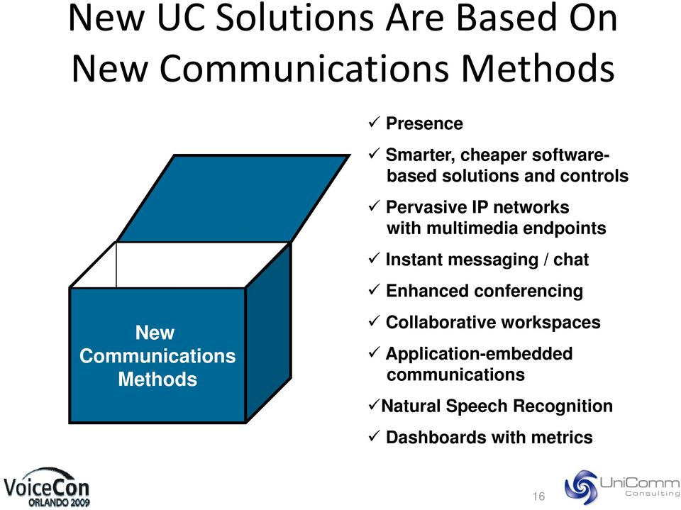 Instant messaging / chat New Communications Methods Enhanced conferencing Collaborative