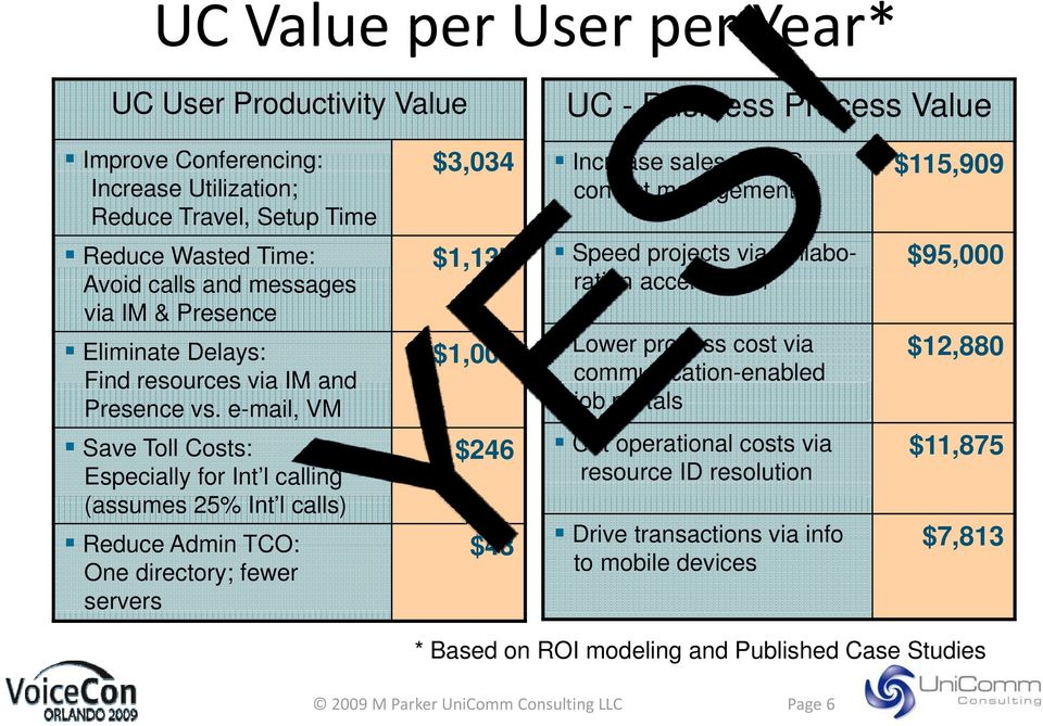 e-mail, VM Save Toll Costs: $246 Especially for Int l calling (assumes 25% Int l calls) Reduce Admin TCO: $43 One directory; fewer servers UC - Business Process Value Increase sales via UC