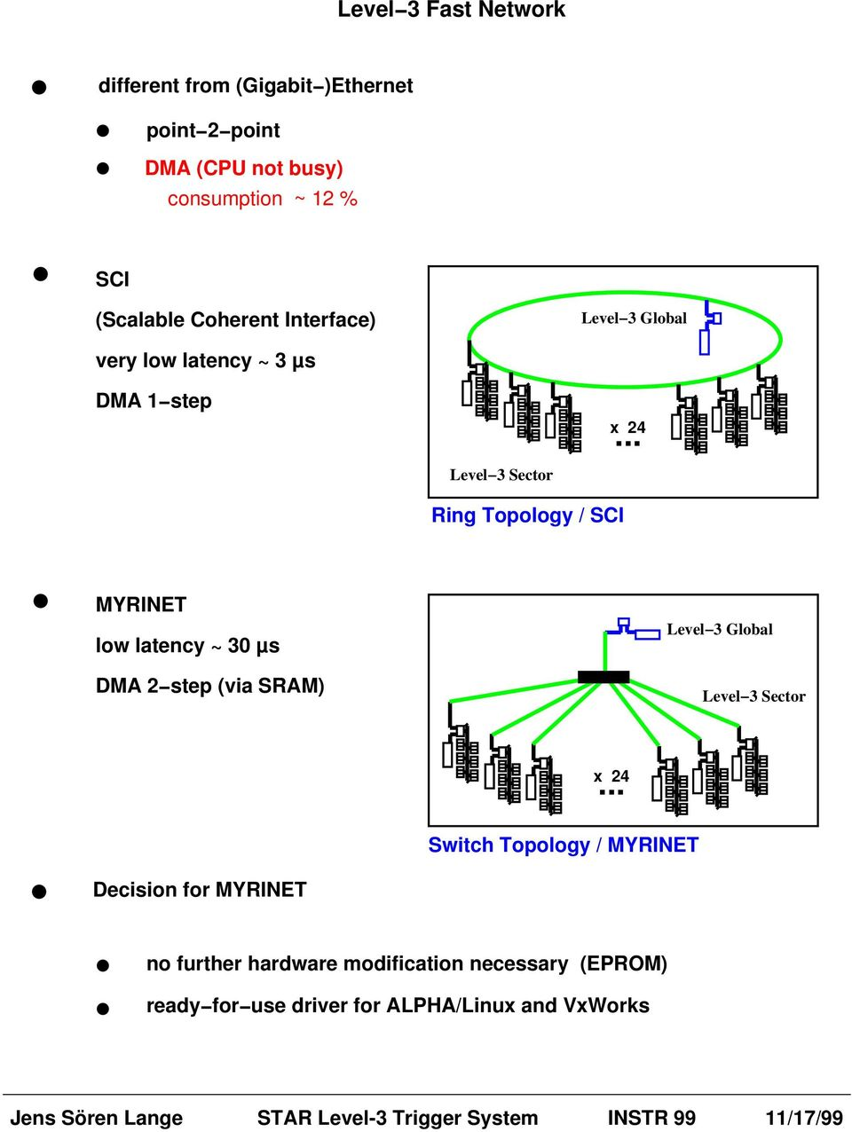 .. Level 3 Sector Ring Topology / SCI MYRINET low latency ~ 30 µs DMA 2 step (via SRAM) Level 3 Global Level 3