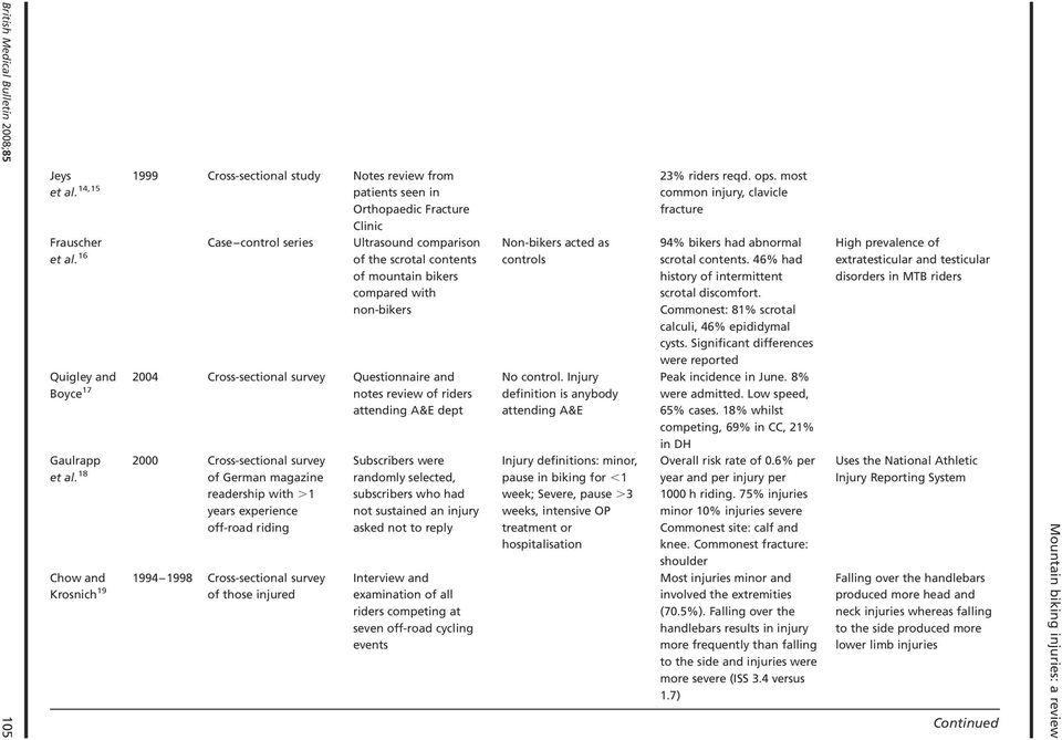 16 of the scrotal contents of mountain bikers compared with non-bikers Quigley and 2004 Cross-sectional survey Questionnaire and Boyce 17 notes review of riders attending A&E dept Gaulrapp et al.
