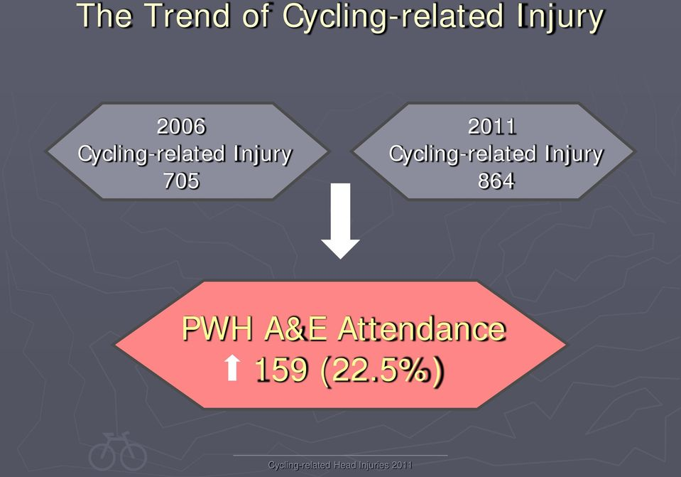 Injury 705 2011 Cycling-related
