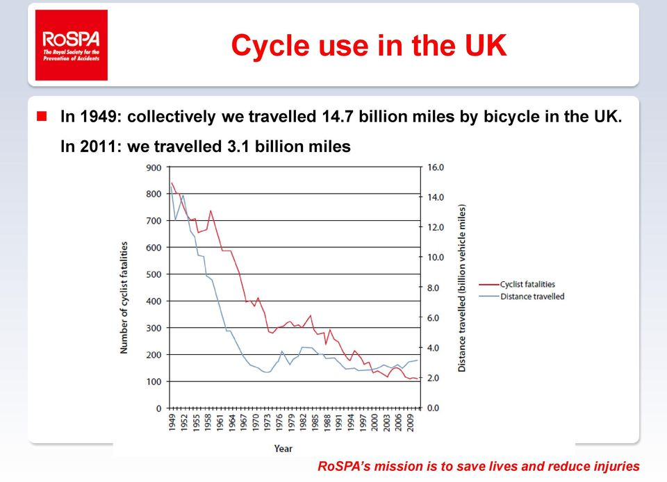 7 billion miles by bicycle in the