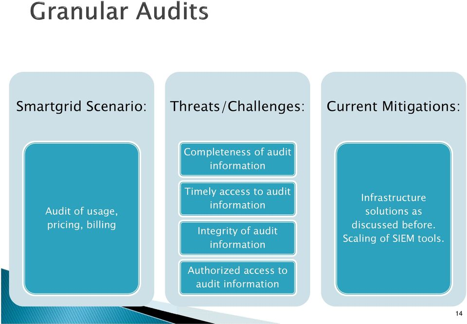 audit information Integrity of audit information Authorized access to audit