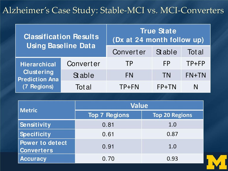 Regions) Metric True State (Dx at 24 month follow up) Converter Stable Total Converter TP FP TP+FP