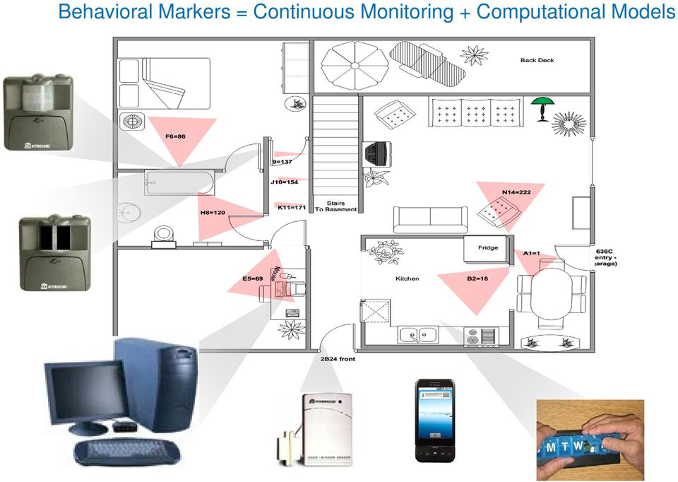 monitoring Behavioral Markers