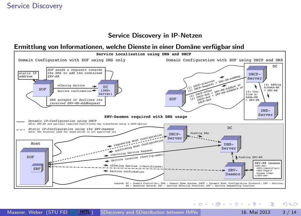 (1 DHCP-Discover (3 DHCP-Request + SRV-RR-AddReq.