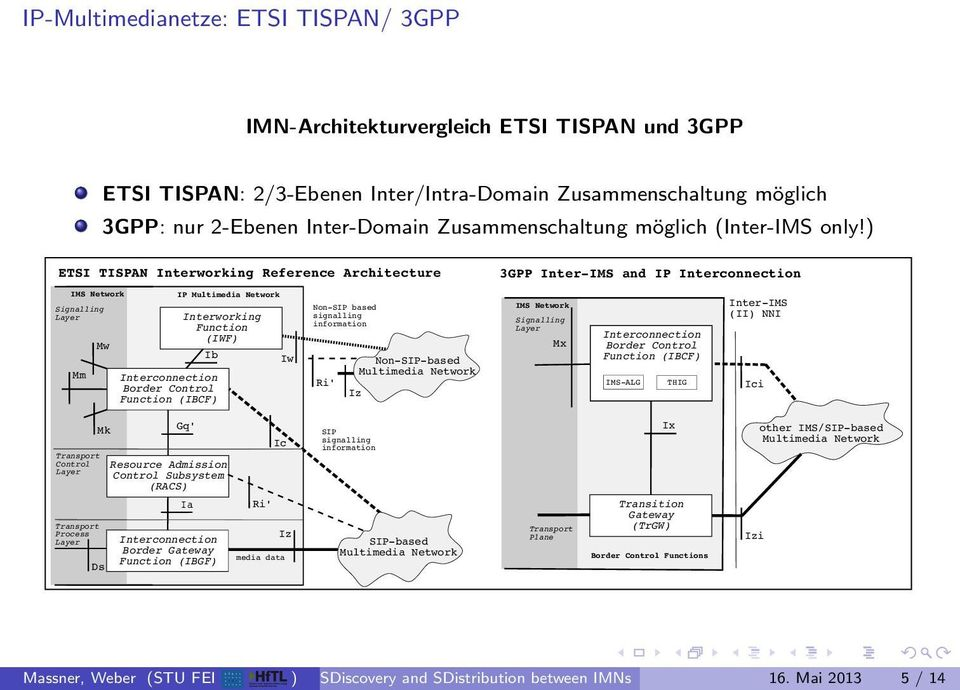 ETSI TISPAN Interworking Reference Architecture 3GPP Inter-IMS and IP Interconnection IMS Signalling Layer Mm Mw Interworking Function (IWF Interconnection Border Control Function (IBCF IP Multimedia