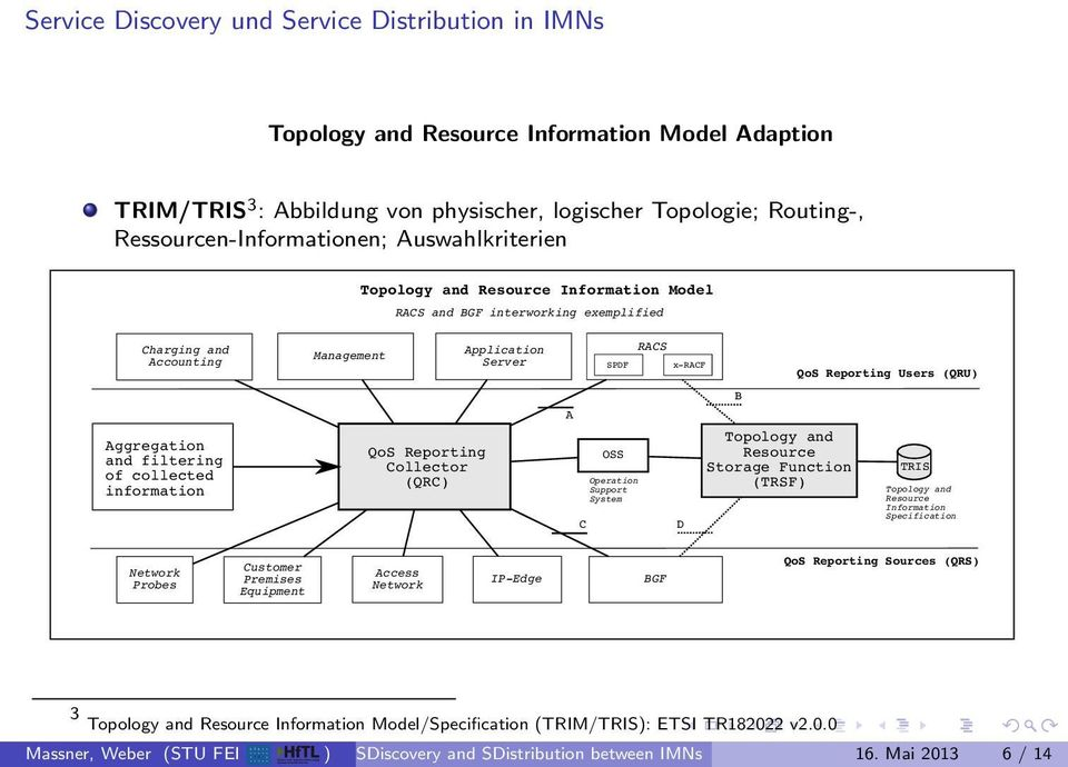 SPDF OSS Operation Support System RACS x-racf D B Topology and Resource Storage Function (TRSF QoS Reporting Users (QRU TRIS Topology and Resource Specification Probes Customer Premises