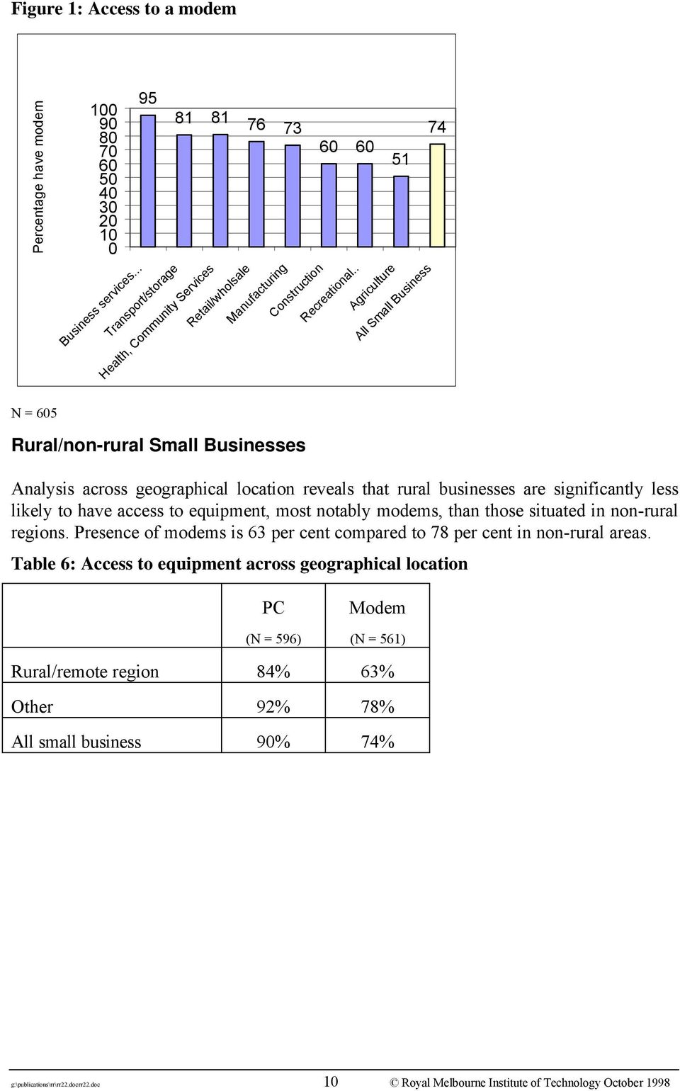 . Agriculture All Small Business N = 605 Rural/non-rural Small Businesses Analysis across geographical location reveals that rural businesses are significantly less likely to have access to