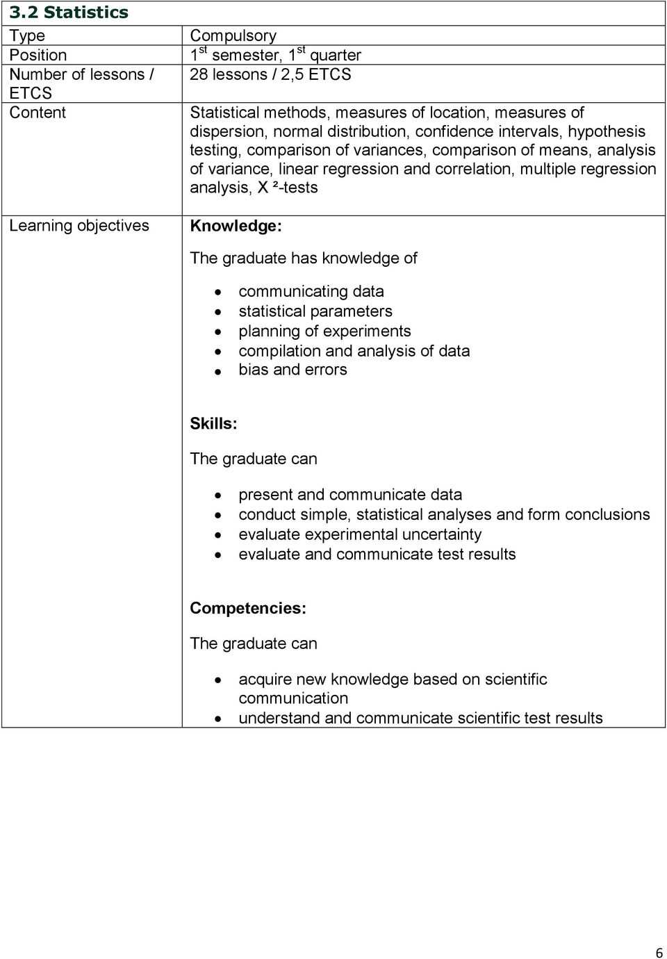 analysis, X ²-tests Knowledge: The graduate has knowledge of communicating data statistical parameters planning of experiments compilation and analysis of data bias and errors Skills: The graduate