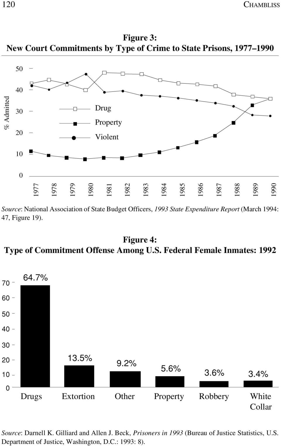 Figure 4: Type of Commitment Offense Among U.S. Federal Female Inmates: 1992 70 64.7% 60 50 40 30 20 10 0 13.5% 9.2% 5.6% 3.