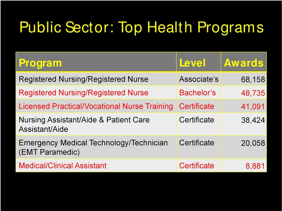 Training Certificate 41,091 Nursing Assistant/Aide & Patient Care Assistant/Aide Emergency Medical