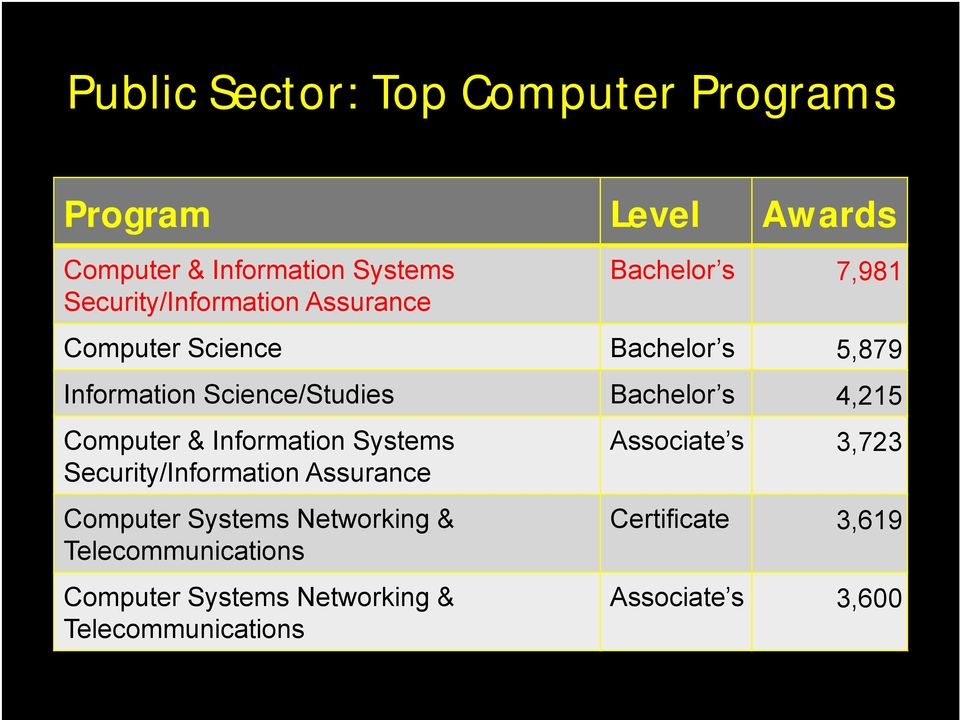 Science/Studies Bachelor s 4,215 Computer & Information Systems Security/Information Assurance Computer
