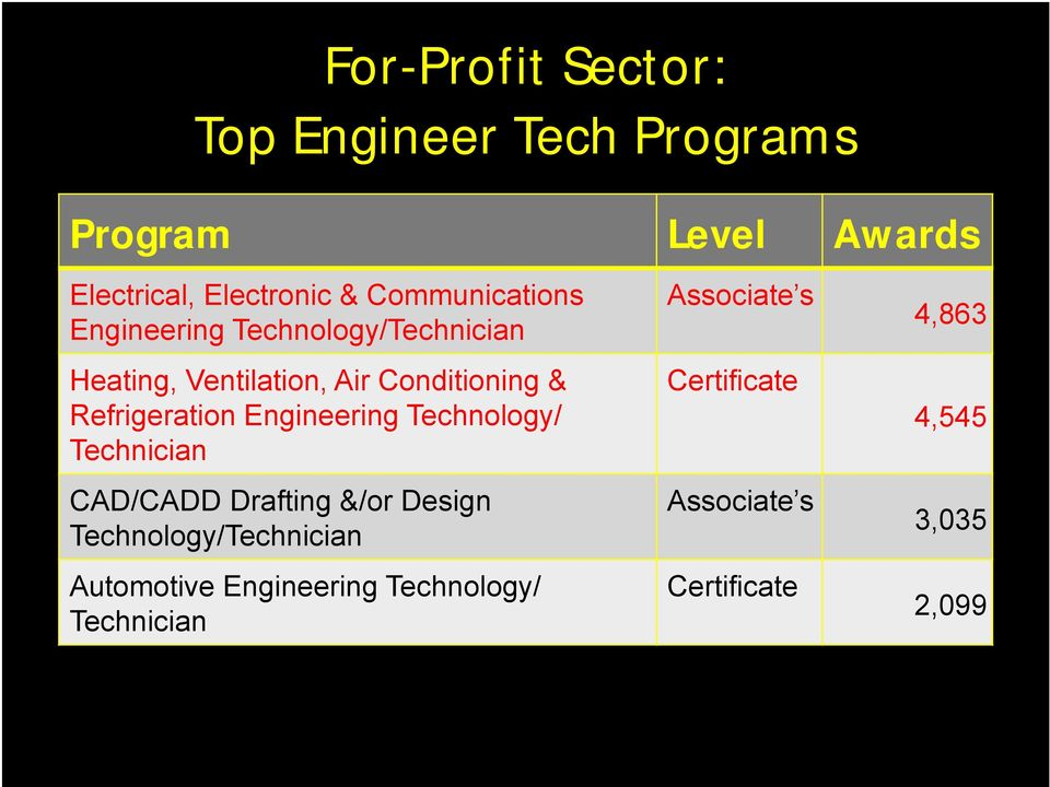 Refrigeration Engineering Technology/ Technician CAD/CADD Drafting &/or Design