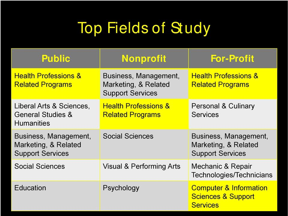 Programs Social Sciences Health Professions & Related Programs Personal & Culinary Services Business, Management, Marketing, & Related Support