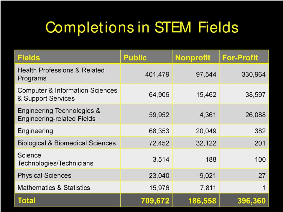 38,597 59,952 4,361 26,088 Engineering 68,353 20,049 382 Biological & Biomedical Sciences 72,452 32,122 201 Science
