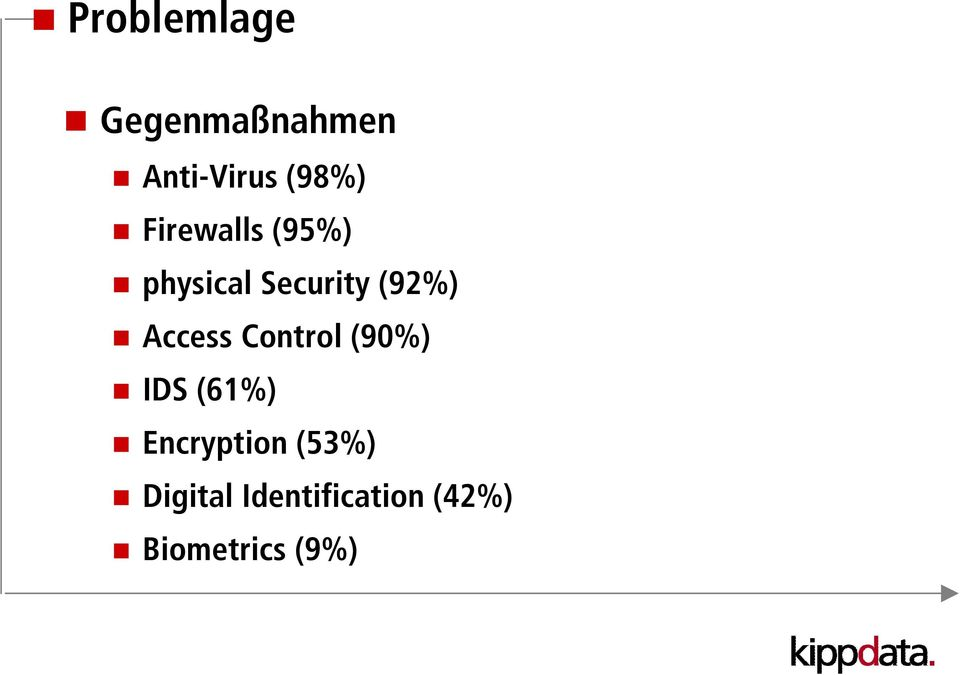 Access Control (90%) IDS (61%) Encryption