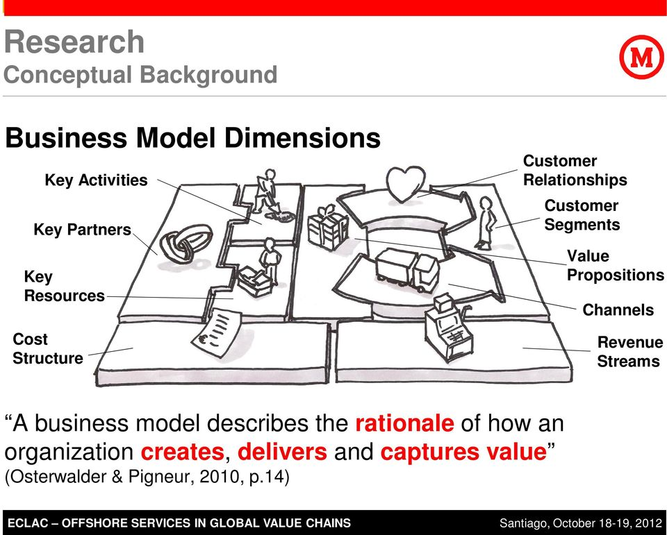 the rationale of how an organization creates, delivers and captures value (Osterwalder & Pigneur, 2010, p.