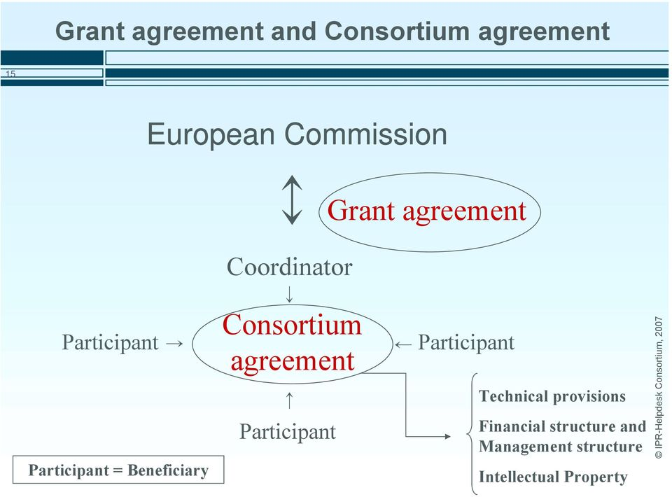 Consortium agreement Participant Participant Technical provisions
