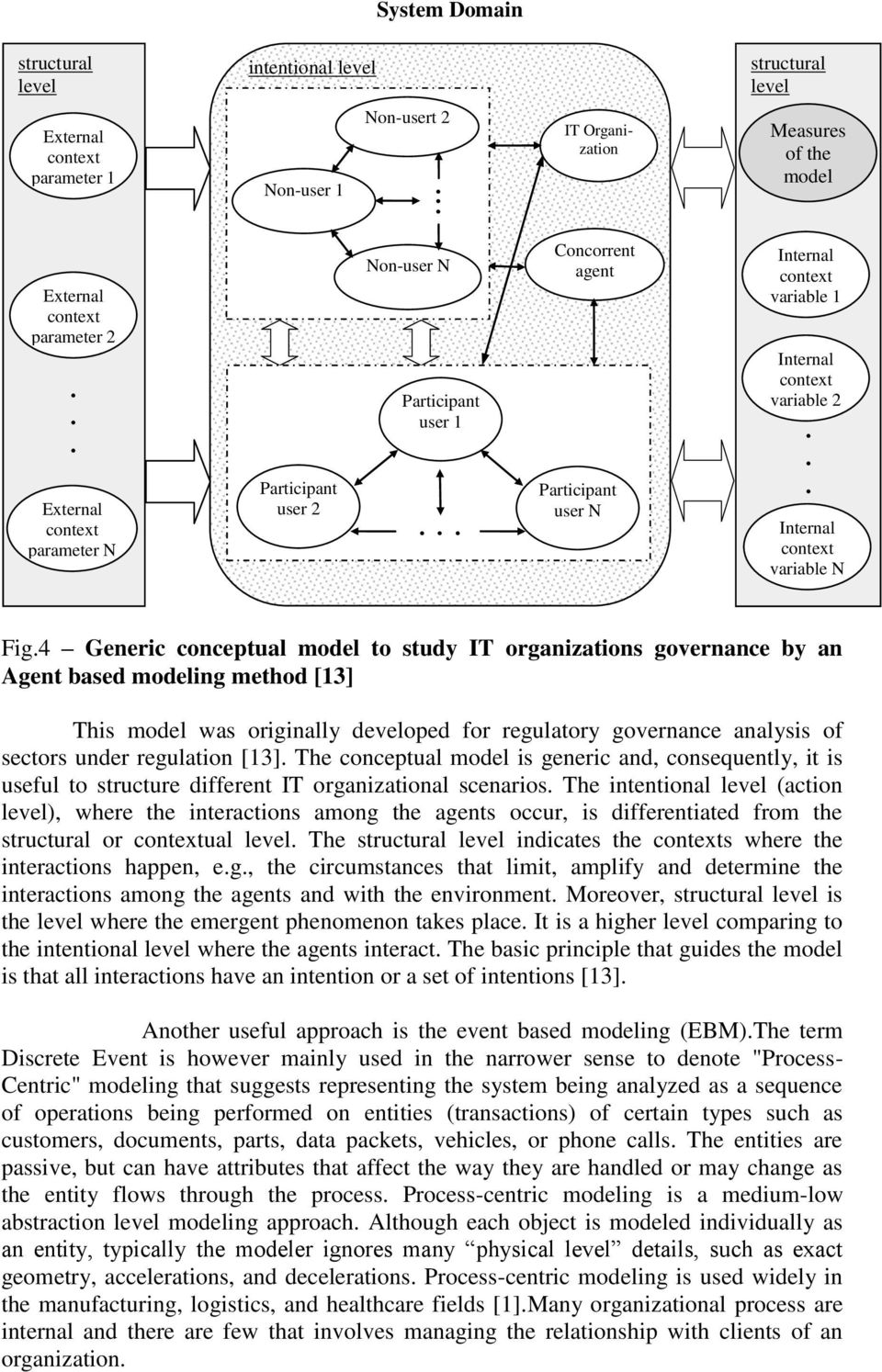 conceptual model to study IT organizations governance by an Agent based modeling method [13] This model was originally developed for regulatory governance analysis of sectors under regulation [13]