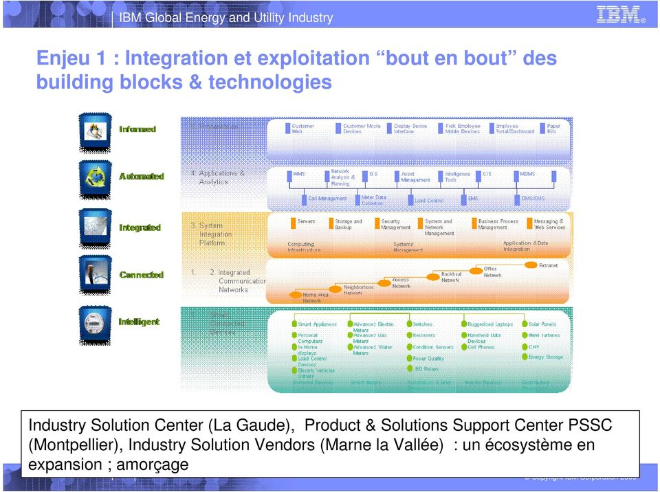 Product & Solutions Support Center PSSC (Montpellier), Industry