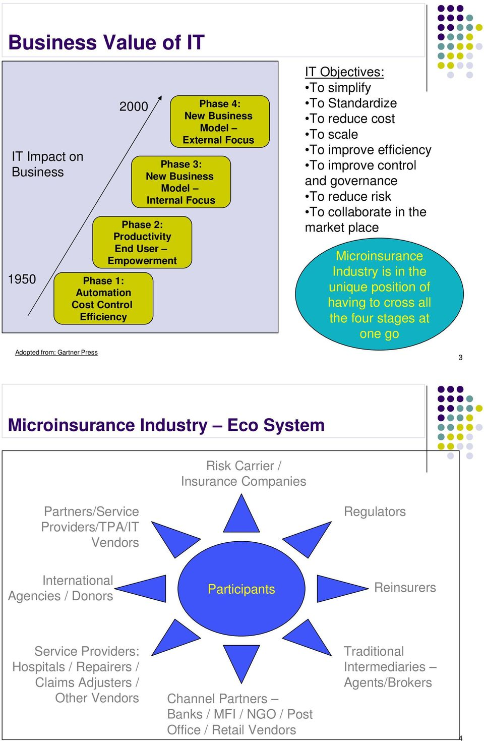 place Microinsurance Industry is in the unique position of having to cross all the four stages at one go Adopted from: Gartner Press 3 Microinsurance Industry Eco System Risk Carrier / Insurance