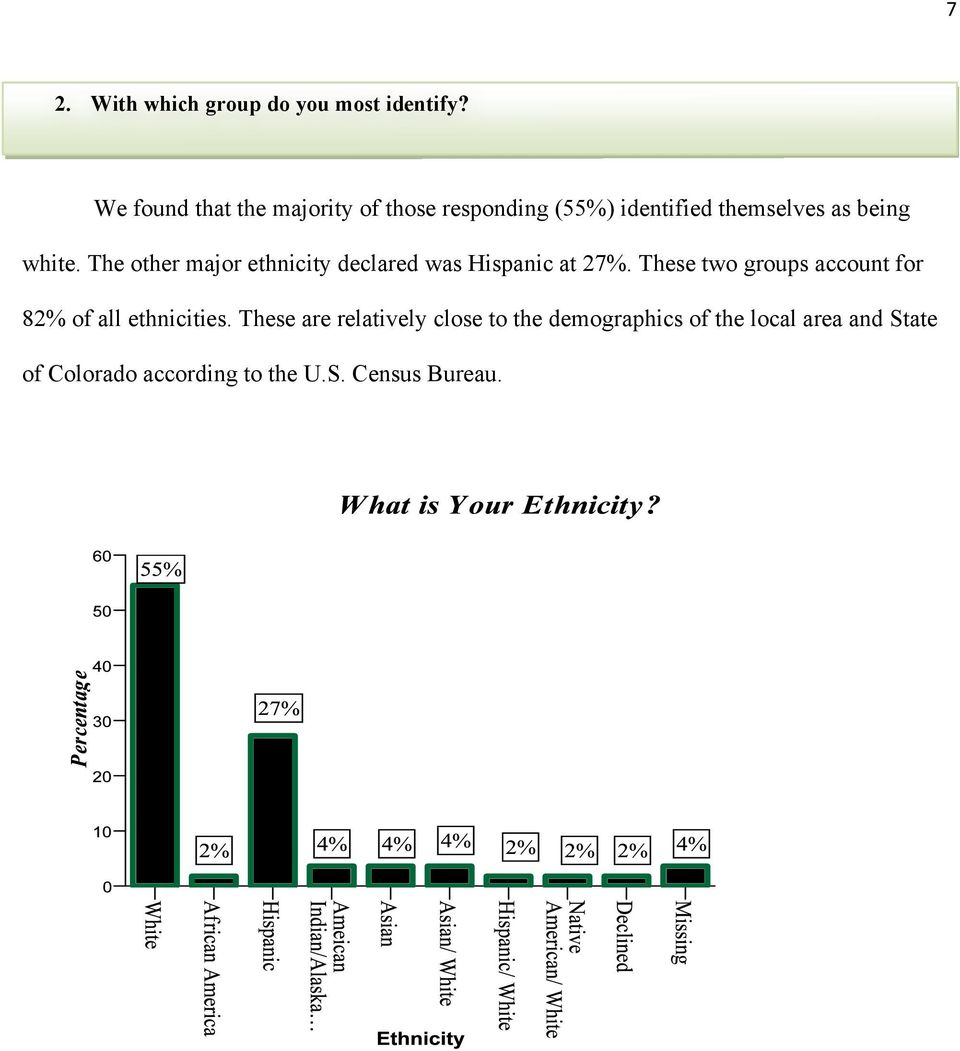 The other major ethnicity declared was Hispanic at 27%.