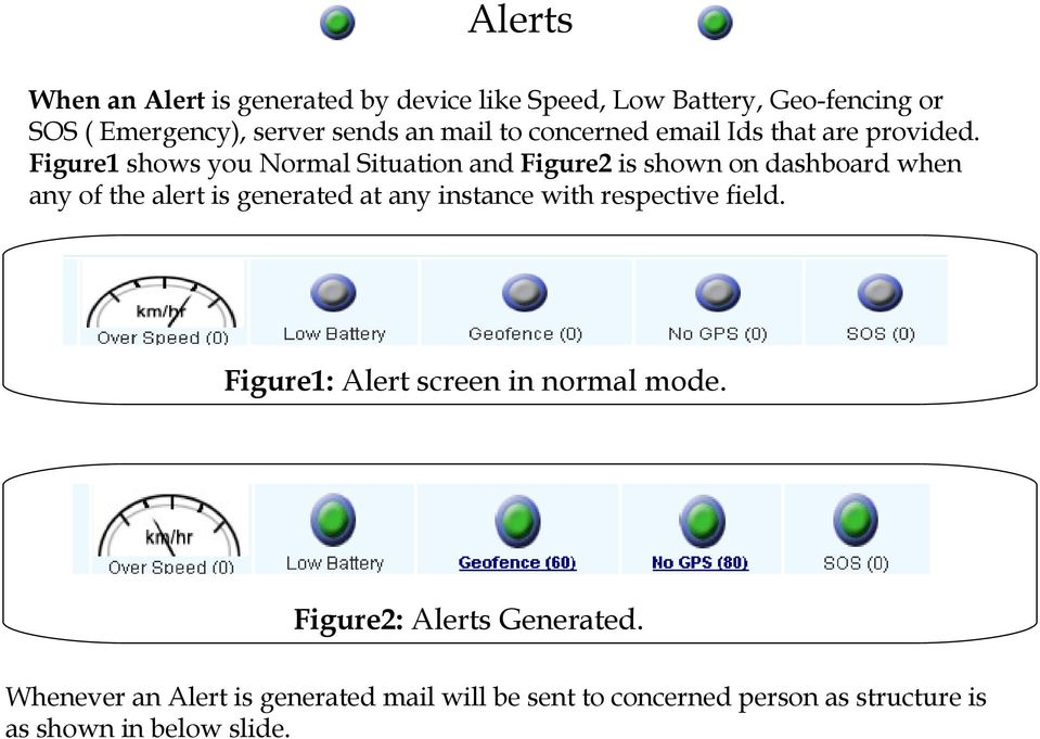 Figure1 shows you Normal Situation and Figure2 is shown on dashboard when any of the alert is generated at any instance
