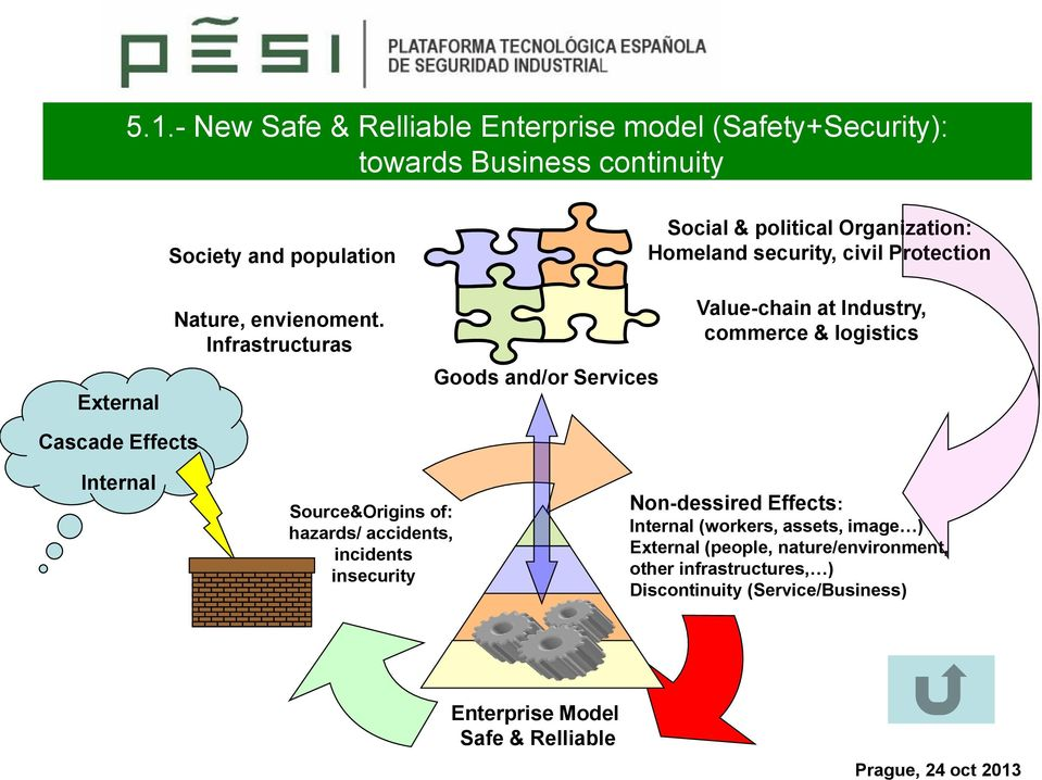 Infrastructuras Goods and/or Services Value-chain at Industry, commerce & logistics Cascade Effects Internal Source&Origins of: hazards/