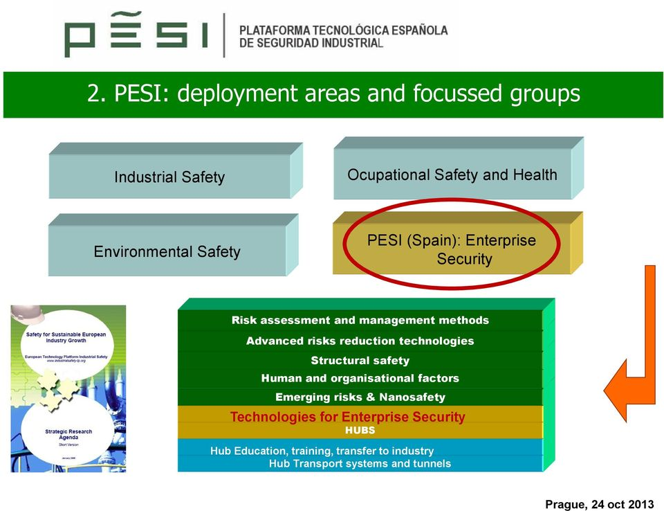 risks reduction technologies Structural safety Human and organisational factors Emerging risks &