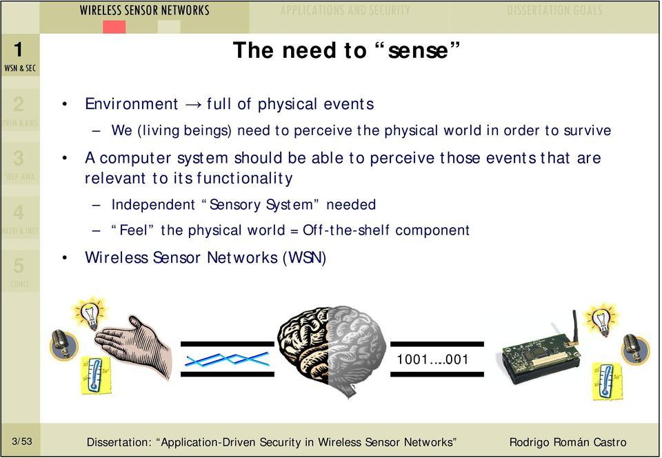 functionality Independent Sensory System needed Feel the physical world = Off-the-shelf component Wireless Sensor Networks (WSN) 00 00 /