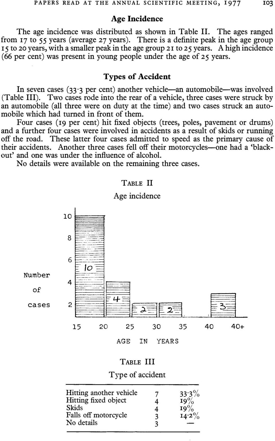 Types of Accident In seven cases (33 3 per cent) another vehicle-an automobile-was involved (Table III).