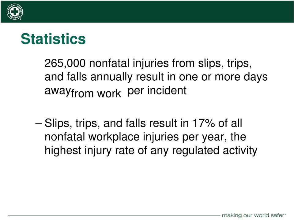 falls result in 17% of all Slips, trips, and falls result in 17% of all