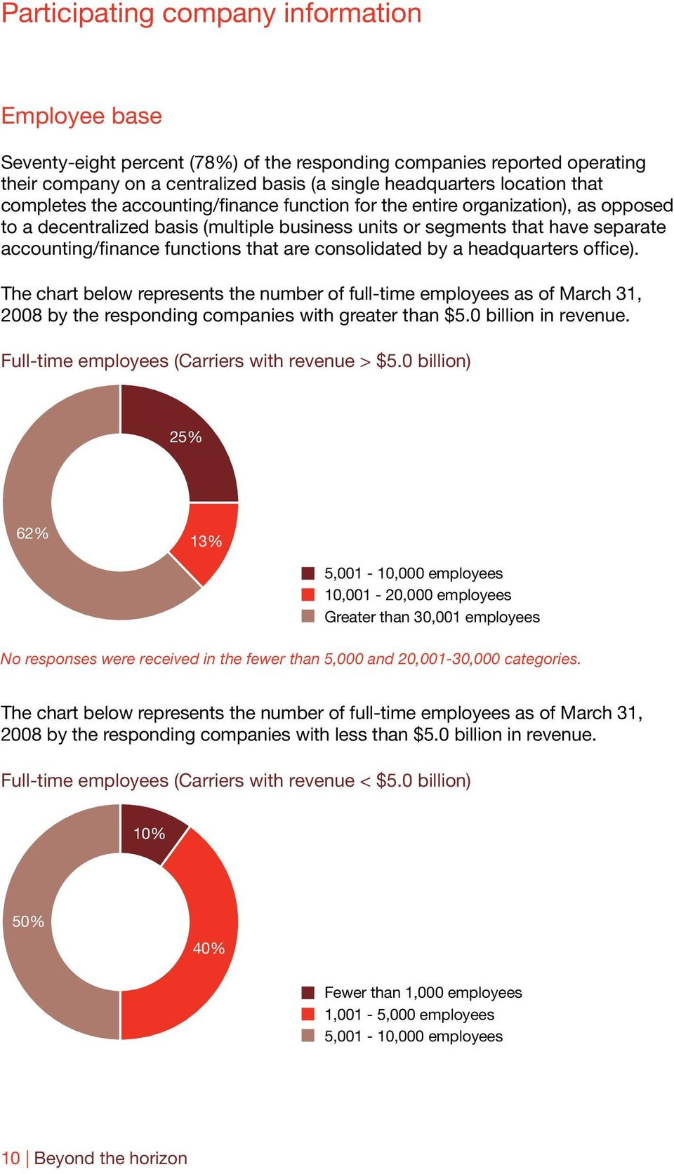 are consolidated by a headquarters office). The chart below represents the number of full-time employees as of March 3, 008 by the responding companies with greater than $5.0 billion in revenue.