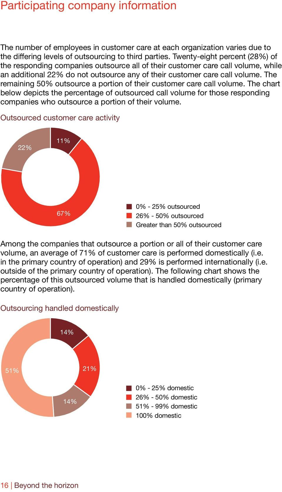 The remaining 50% outsource a portion of their customer care call volume.