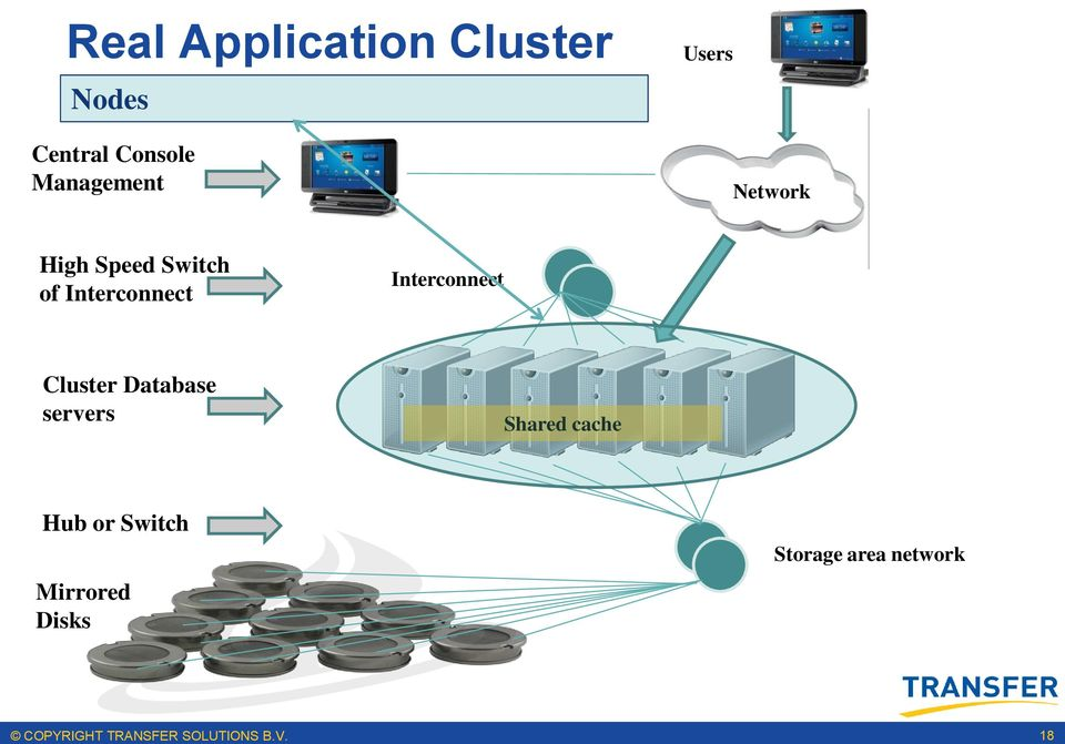 Cluster Shared cache Hub or Switch Storage