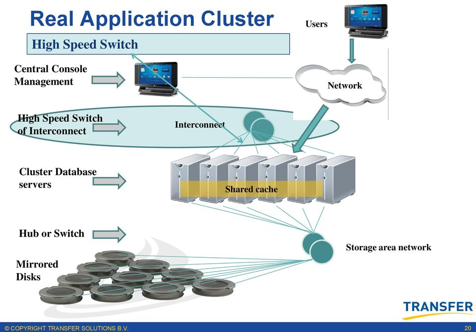 Interconnect Cluster Shared cache Hub or