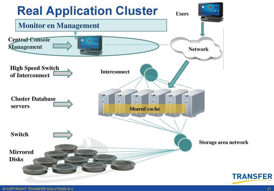 Cluster Shared cache Switch Storage area