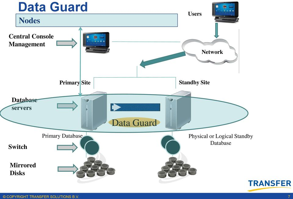 Guard Physical or Logical